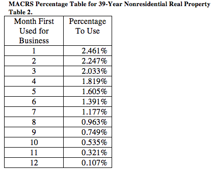 Percentage Table for 39Year Nonresidential Real Property
